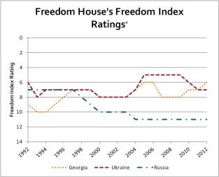 DemocracyFSU - Graph1