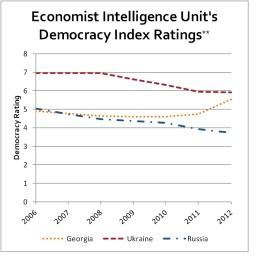 DemocracyFSU - Graph2