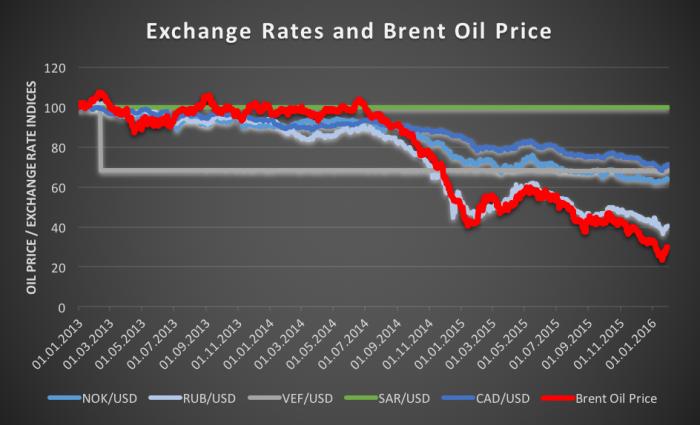 Kiefer-Seibt_Graph_Oil-Prices